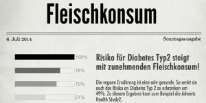 fleischkonsum Infografik