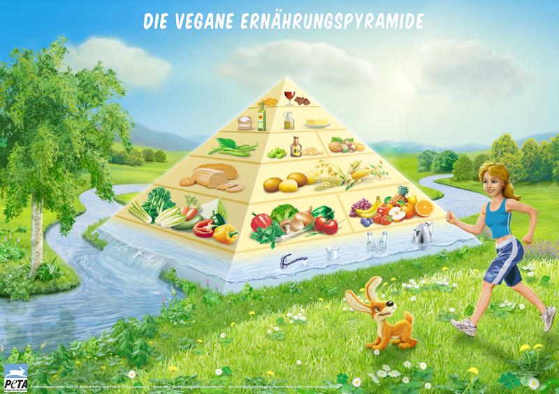 vegane Ernaehrungspyramide PETA