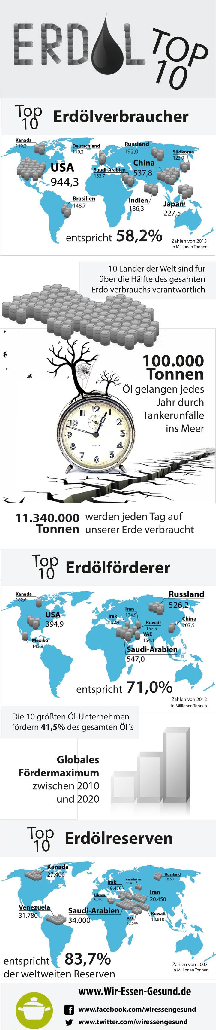 Erdoel-Infografik