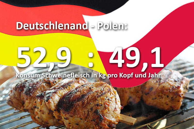 Fleischkonsum-Deutschland-Polen-Vergleich