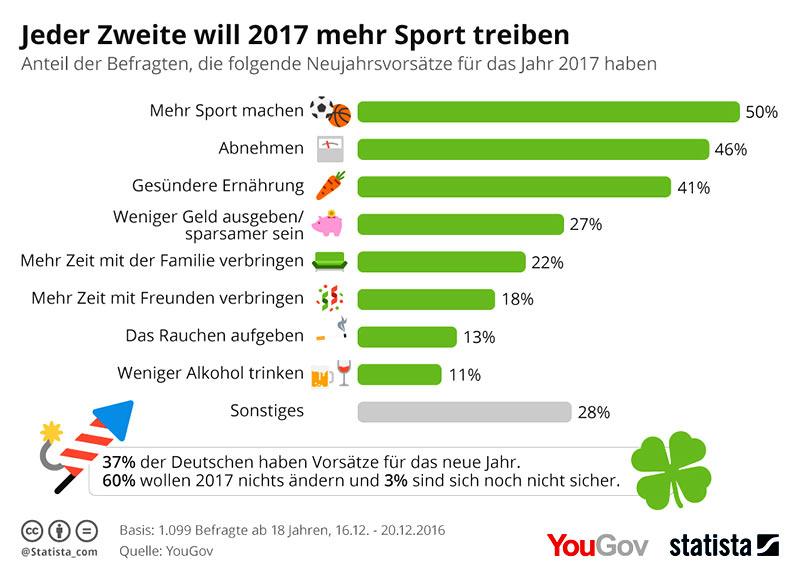 Statistik gute Vorsätze 2017