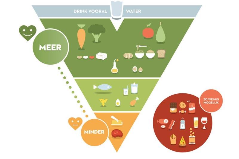belgische Ernährungspyramide