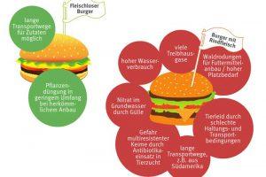 Veggieburger VS Fleischburger – Der große Test